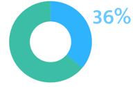 36% de temps perdu pour une note de frais