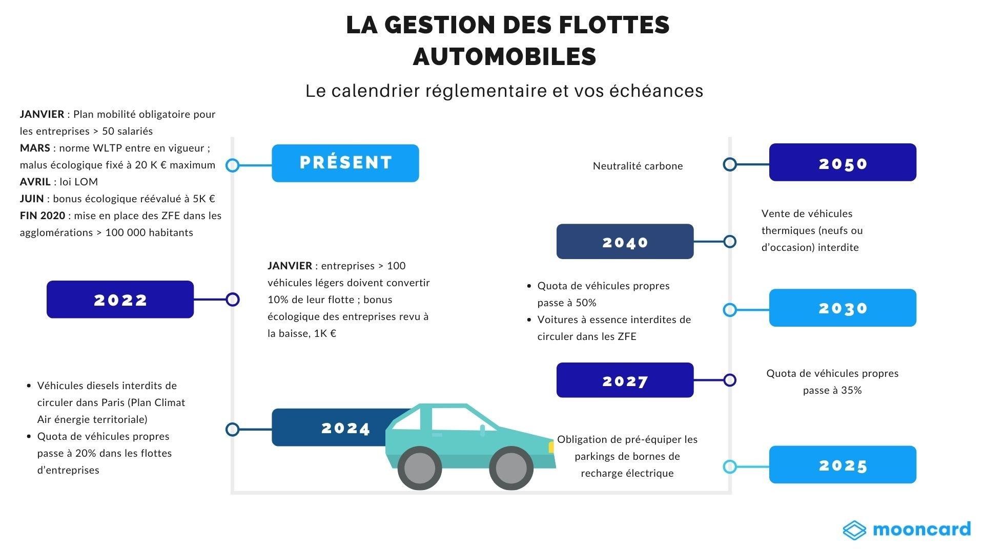 gestion flottes automobiles calendrier réglementation